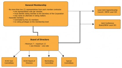 NPECA Structure